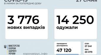 3 776 нових випадків коронавірусної хвороби COVID-19 зафіксовано в Україні станом на 27 січня 2021 року