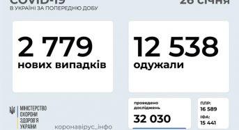 2 779 нових випадків коронавірусної хвороби COVID-19 зафіксовано в Україні станом на 26 січня 2021 року