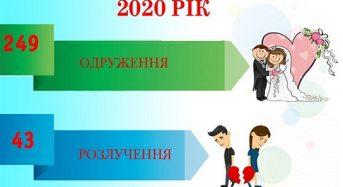 У 2020 році на Переяславщині було менше одружень. І розлучень також