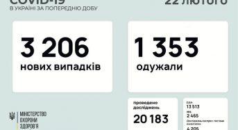3 206 нових випадків коронавірусної хвороби COVID-19 зафіксовано в Україні