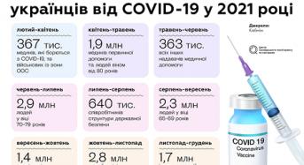 Що? Де? Коли? Все про вакцинацію від коронавірусу в Україні