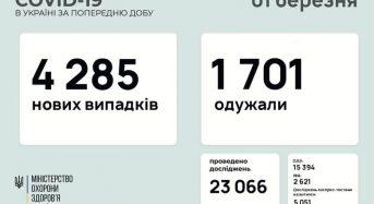 4 285 нових випадків коронавірусної хвороби COVID-19 зафіксовано в Україні станом на 1 березня