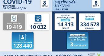 19 419 нових випадків коронавірусної хвороби COVID-19 зафіксовано в Україні