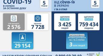 2 576 нових випадків коронавірусної хвороби COVID-19 зафіксовано в Україні