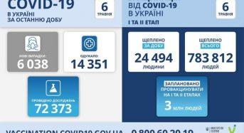 6 038 нових випадків коронавірусної хвороби COVID-19 зафіксовано в Україні