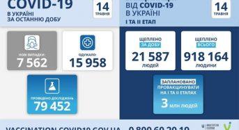 7 562 нові випадки коронавірусної хвороби COVID-19 зафіксовано в Україні