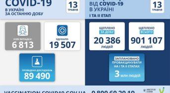 6 813 нових випадків коронавірусної хвороби COVID-19 зафіксовано в Україні