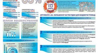 Близько 600 млн грн додаткового ресурсу отримають громади Київщини у разі збільшення ПДФО до 65%