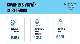 24 травня 2021 року в Україні зафіксовано 1 334 нових випадків захворювань на COVID-19