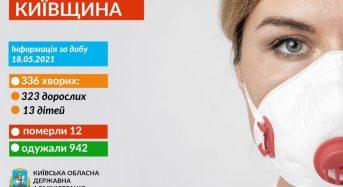 Захворювання на коронавірус виявили в 336 жителів Київщини
