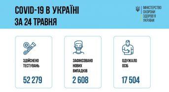 25 травня в Україні зафіксовано 2 608 нових випадків захворювань на COVID-19