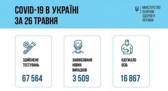 В Україні зафіксовано 3 509 нових випадків захворювань на COVID-19