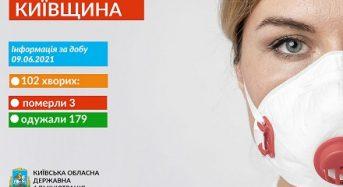 Нові випадки COVID-19 зареєстрували на Київщині