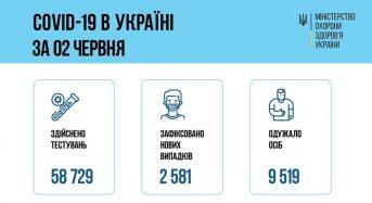 3 червня в Україні зафіксовано 2581 новий випадок захворювання на COVID-19