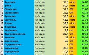 Регіональний центр економічних досліджень та підтримки бізнесу опублікував рейтинг кращих 20 громад Київської області