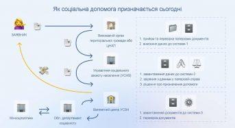 Впровадження ЄІССС: як буде працювати нова система призначення соціальної допомоги